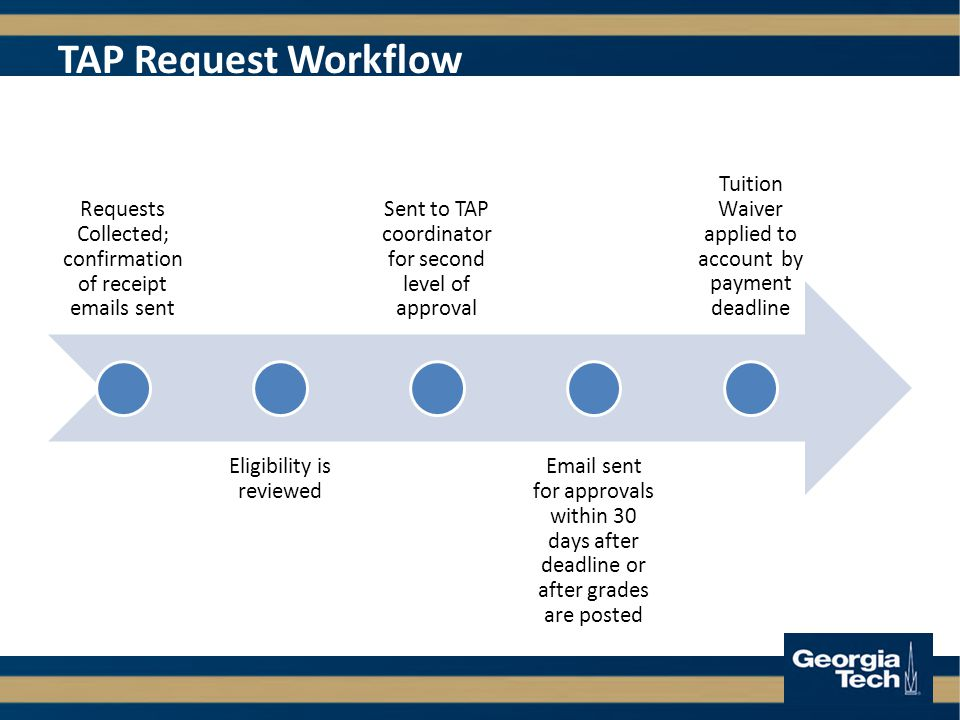 TAP Request Workflow Requests Collected; confirmation of receipt  s sent Eligibility is reviewed Sent to TAP coordinator for second level of approval  sent for approvals within 30 days after deadline or after grades are posted Tuition Waiver applied to account by payment deadline