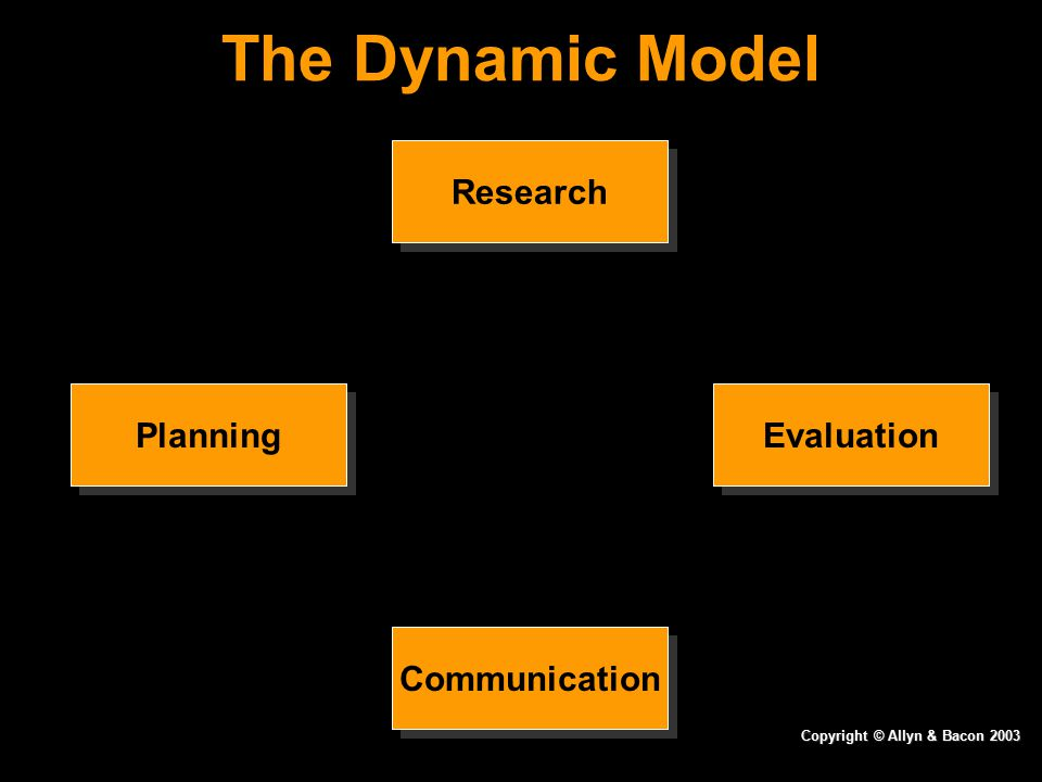 The Dynamic Model Research PlanningEvaluation Communication Copyright © Allyn & Bacon 2003