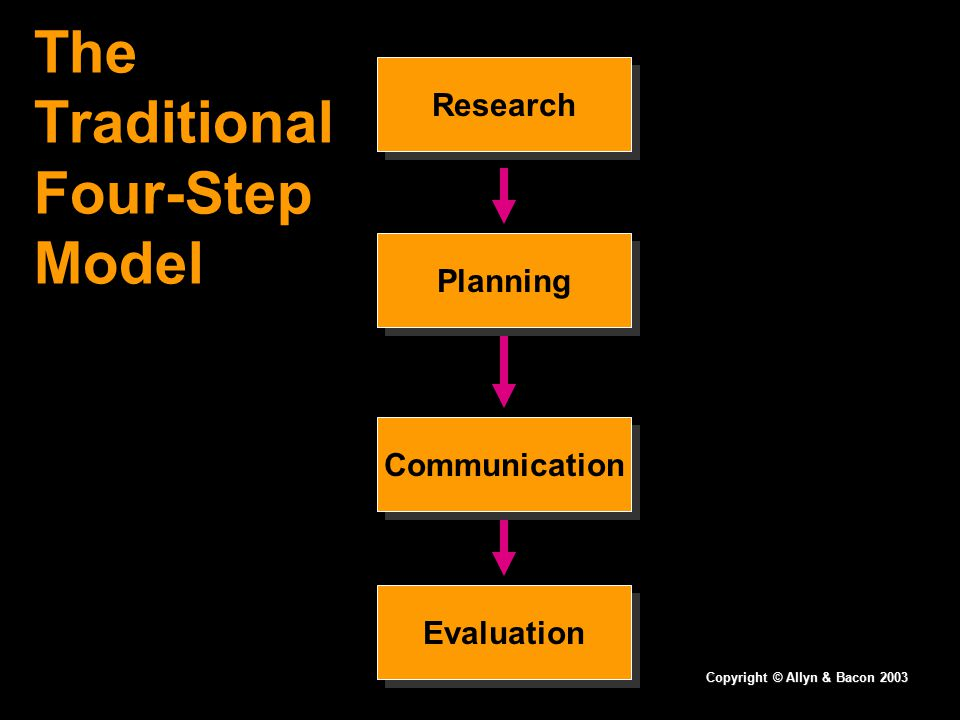 The Traditional Four-Step Model Research Planning Communication Evaluation Copyright © Allyn & Bacon 2003