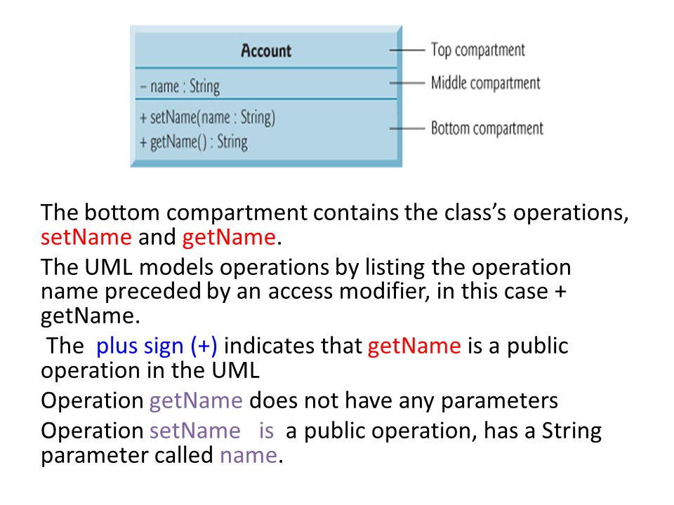 The bottom compartment contains the class's operations, setName and getName.