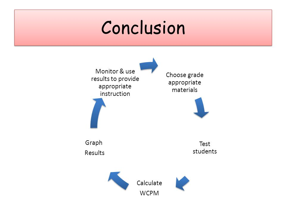 Choose grade appropriate materials Test students Calculate WCPM Graph Results Monitor & use results to provide appropriate instruction Conclusion