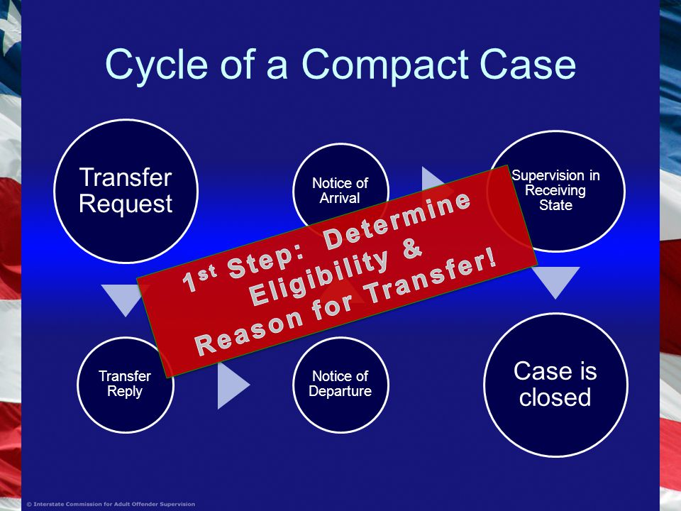 Cycle of a Compact Case Transfer Request Transfer Reply Notice of Departure Notice of Arrival Supervision in Receiving State Case is closed