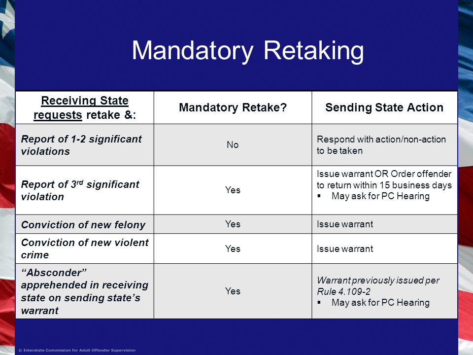 Mandatory Retaking Receiving State requests retake &: Mandatory Retake Sending State Action Report of 1-2 significant violations No Respond with action/non-action to be taken Report of 3 rd significant violation Yes Issue warrant OR Order offender to return within 15 business days  May ask for PC Hearing Conviction of new felony YesIssue warrant Conviction of new violent crime YesIssue warrant Absconder apprehended in receiving state on sending state's warrant Yes Warrant previously issued per Rule  May ask for PC Hearing