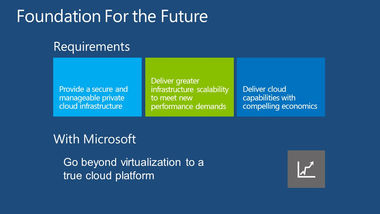 Deliver greater infrastructure scalability to meet new performance demands Provide a secure and manageable private cloud infrastructure Deliver cloud capabilities with compelling economics Requirements Go beyond virtualization to a true cloud platform With Microsoft