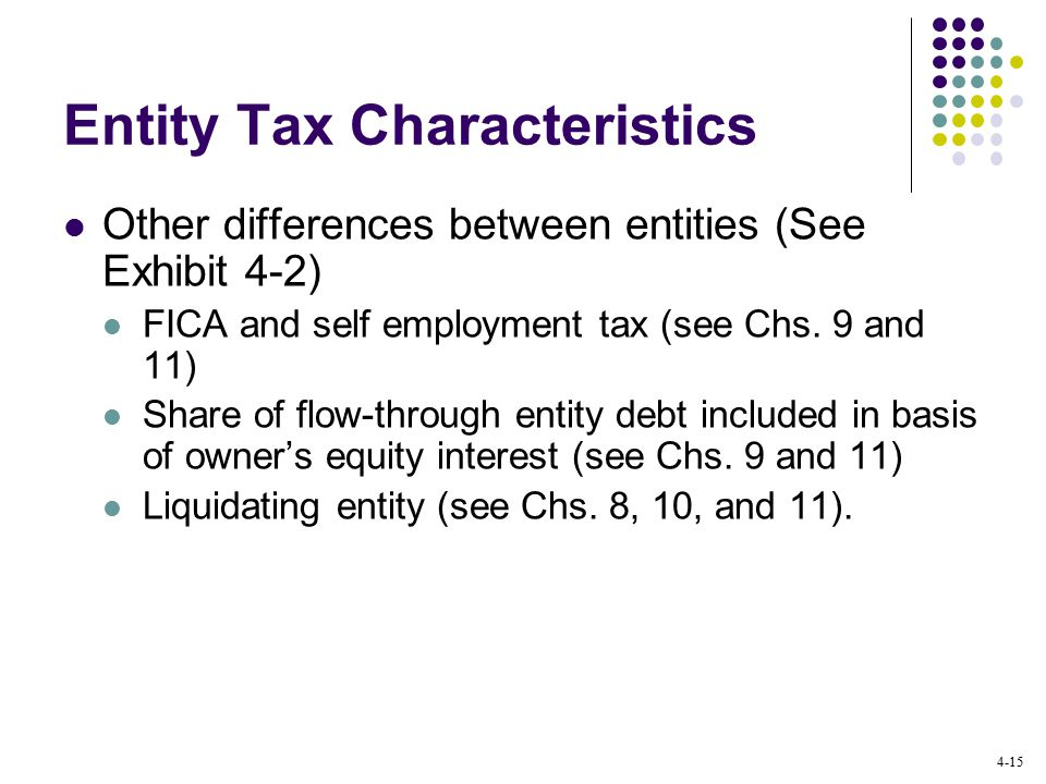 4-15 Entity Tax Characteristics Other differences between entities (See Exhibit 4-2) FICA and self employment tax (see Chs.
