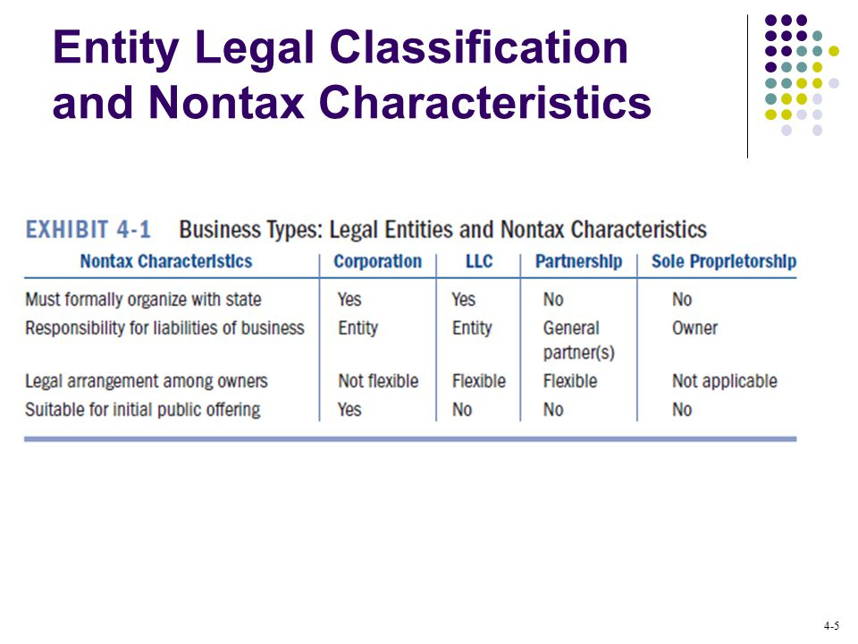 4-5 Entity Legal Classification and Nontax Characteristics