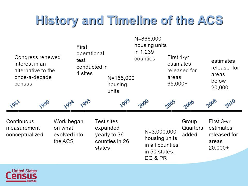History and Timeline of the ACS Continuous measurement conceptualized Congress renewed interest in an alternative to the once-a-decade census Work began on what evolved into the ACS First operational test conducted in 4 sites Test sites expanded yearly to 36 counties in 26 states N=165,000 housing units 2000 N=866,000 housing units in 1,239 counties N=3,000,000 housing units in all counties in 50 states, DC & PR Group Quarters added 2006 First 1-yr estimates released for areas 65, First 3-yr estimates released for areas 20,000+ First 5-yr estimates release for areas below 20,000