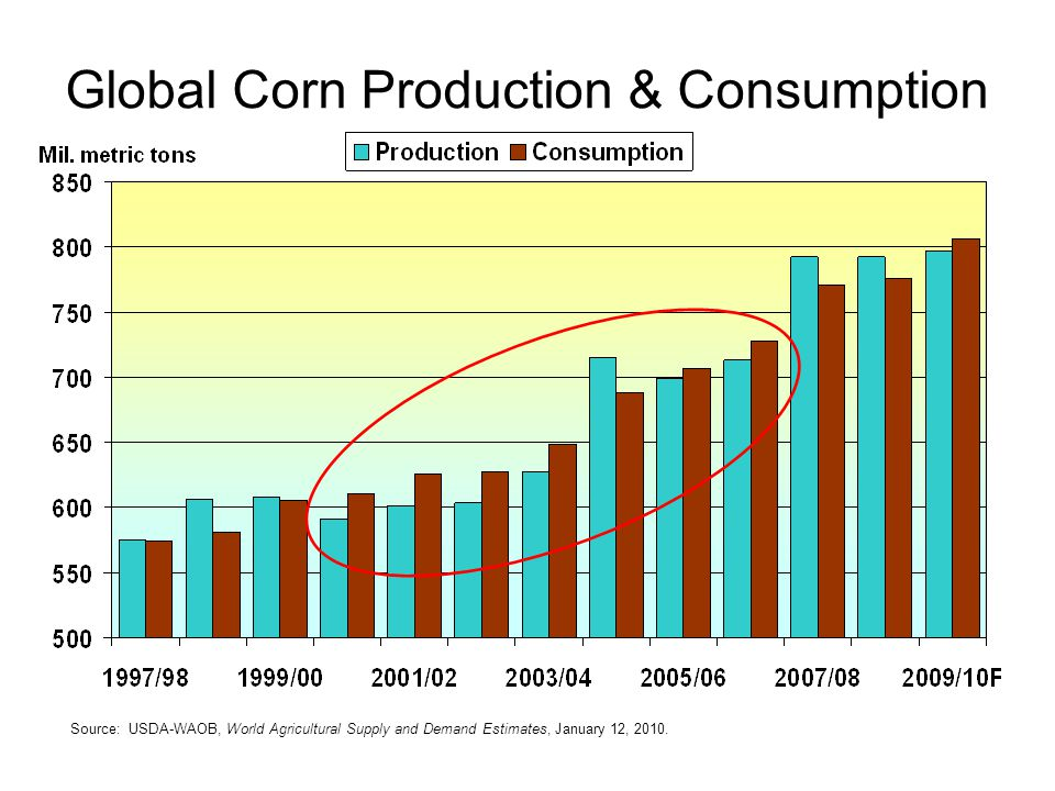 Global Corn Production & Consumption Source: USDA-WAOB, World Agricultural Supply and Demand Estimates, January 12, 2010.