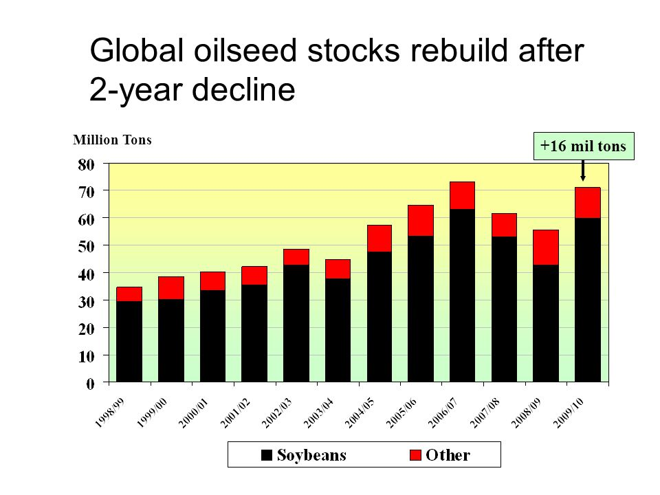 Global oilseed stocks rebuild after 2-year decline Million Tons +16 mil tons