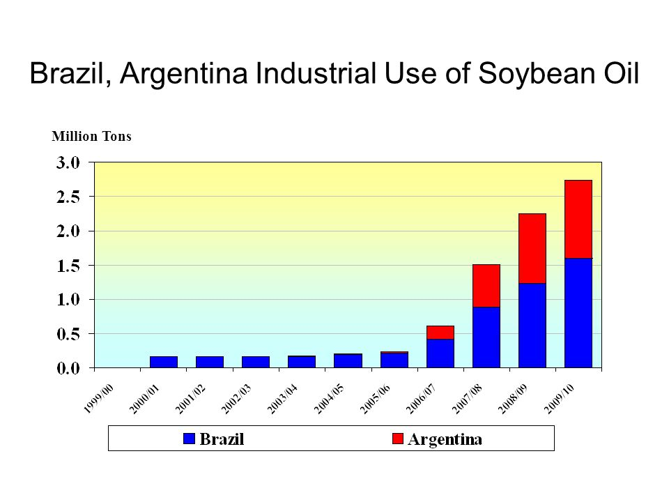 Brazil, Argentina Industrial Use of Soybean Oil Million Tons