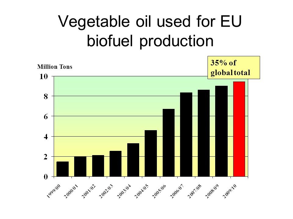 Vegetable oil used for EU biofuel production Million Tons 35% of global total