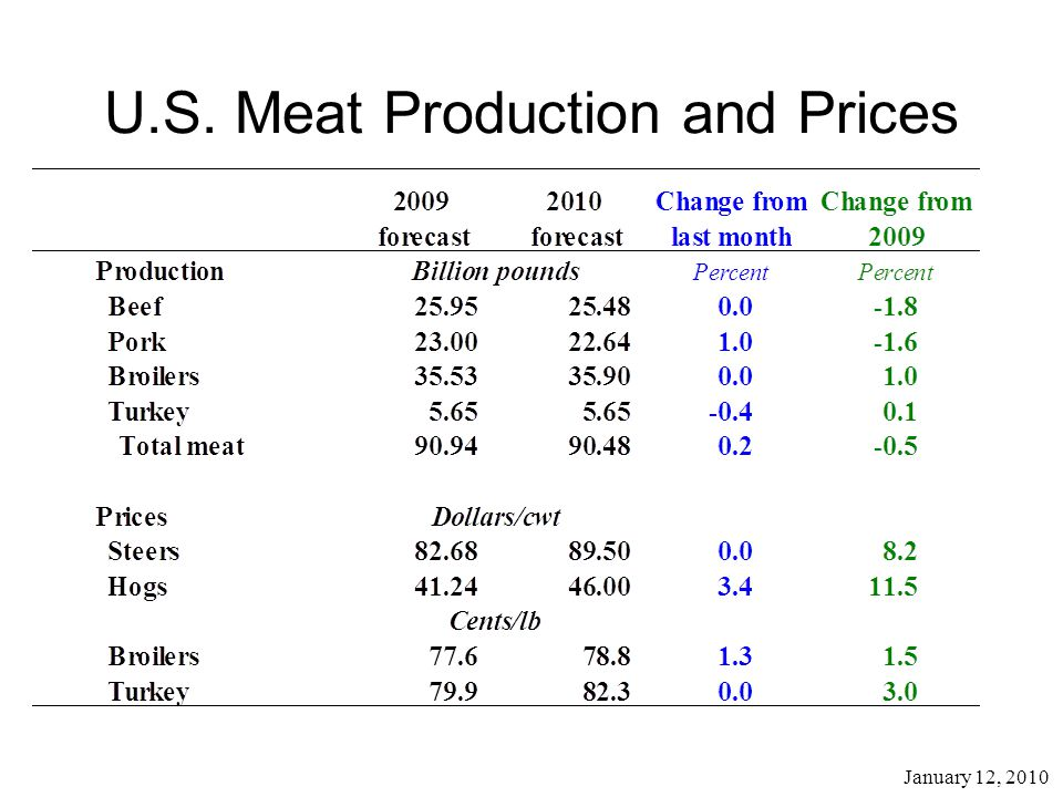 January 12, 2010 U.S. Meat Production and Prices