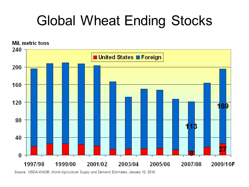Global Wheat Ending Stocks Source: USDA-WAOB, World Agricultural Supply and Demand Estimates, January 12, 2010.