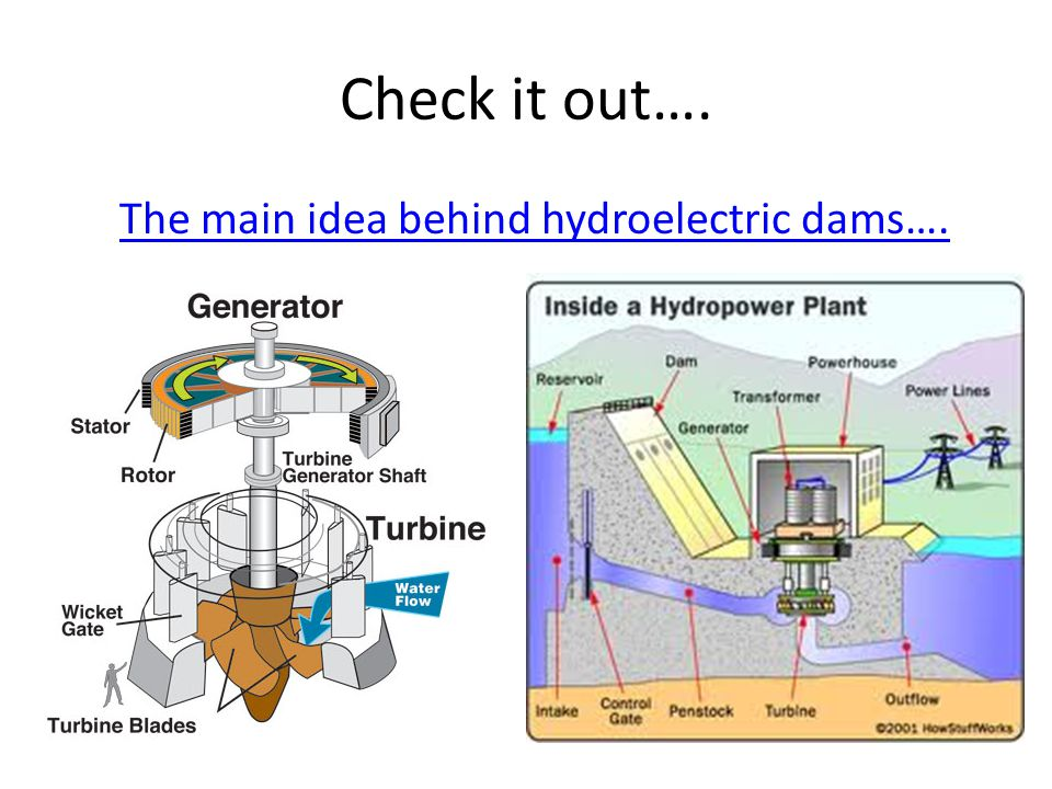 Check it out…. The main idea behind hydroelectric dams….