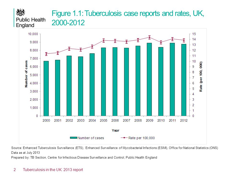 Figure 1.1: Tuberculosis case reports and rates, UK, 2000-2012 Source: Enhanced Tuberculosis Surveillance (ETS), Enhanced Surveillance of Mycobacterial Infections (ESMI), Office for National Statistics (ONS) Data as at July 2013 Prepared by: TB Section, Centre for Infectious Disease Surveillance and Control, Public Health England 2 Tuberculosis in the UK: 2013 report