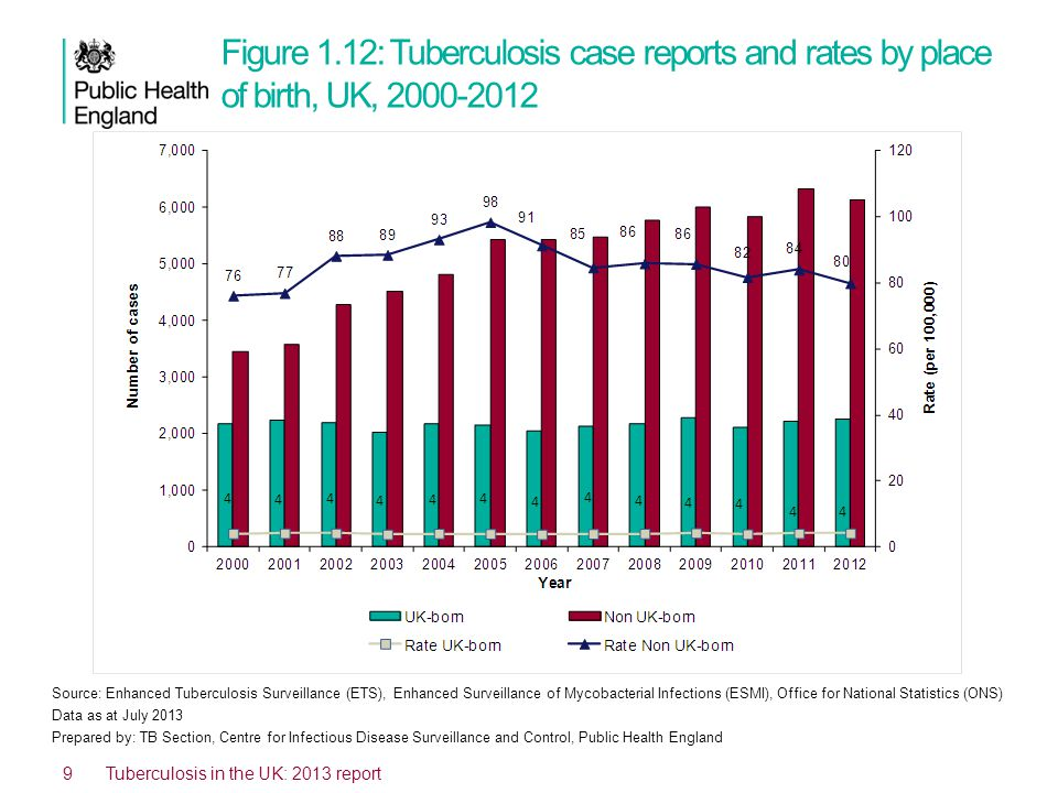 Figure 1.12: Tuberculosis case reports and rates by place of birth, UK, 2000-2012 9 Tuberculosis in the UK: 2013 report Source: Enhanced Tuberculosis Surveillance (ETS), Enhanced Surveillance of Mycobacterial Infections (ESMI), Office for National Statistics (ONS) Data as at July 2013 Prepared by: TB Section, Centre for Infectious Disease Surveillance and Control, Public Health England