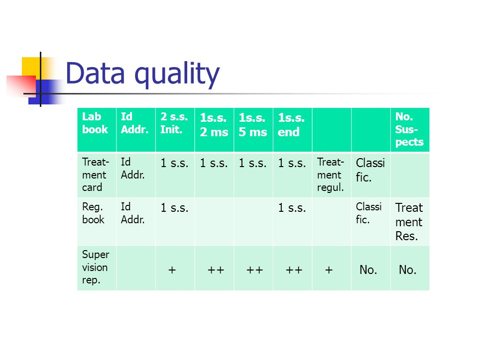 Data quality Lab book Id Addr. 2 s.s. Init. 1s.s.