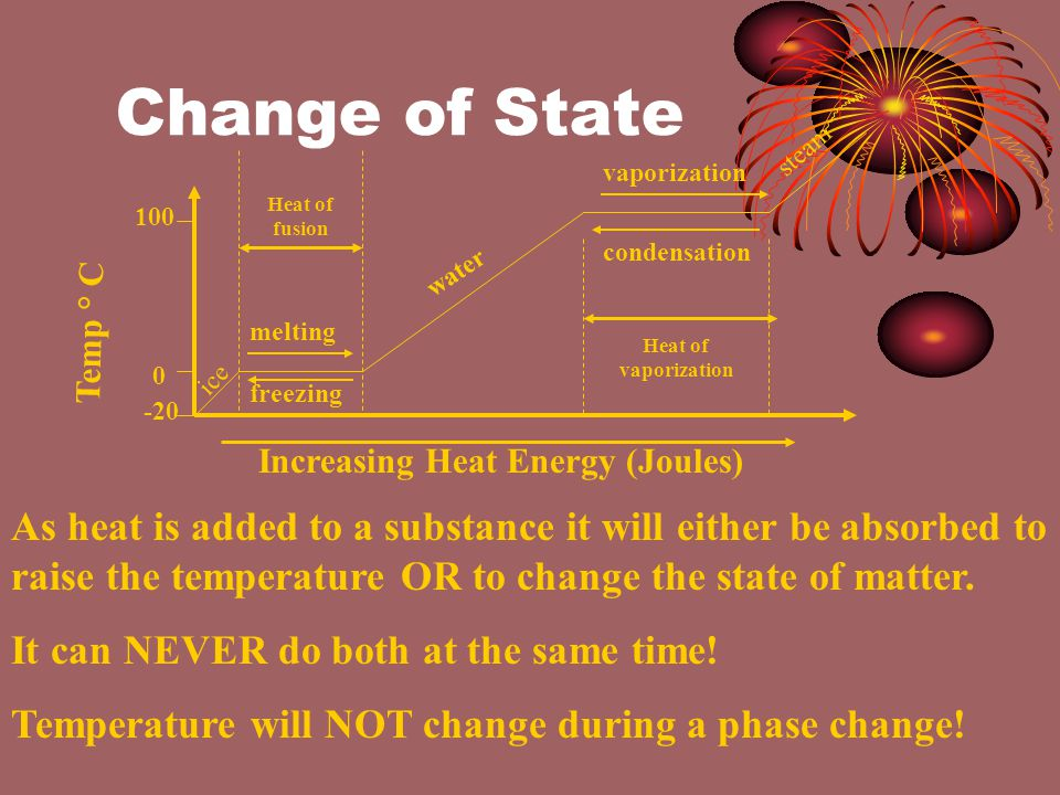 Change of State Temp ° C Increasing Heat Energy (Joules) ice water steam melting vaporization condensation freezing As heat is added to a substance it will either be absorbed to raise the temperature OR to change the state of matter.