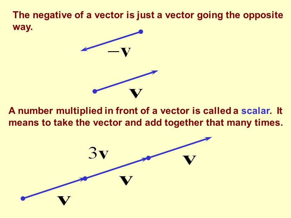 The negative of a vector is just a vector going the opposite way.
