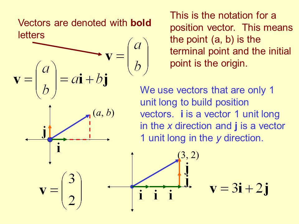 Vectors are denoted with bold letters (a, b) This is the notation for a position vector.