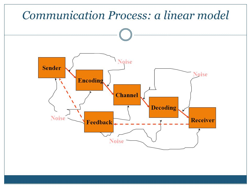 Communication Process: a linear model Sender Encoding Channel Decoding Receiver Noise Feedback