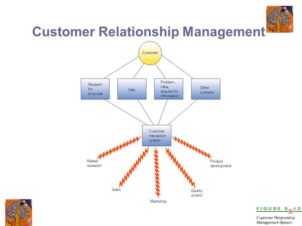 24 Customer Relationship Management