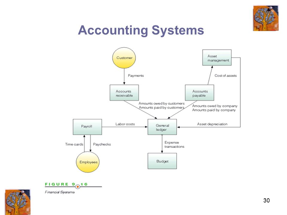 30 Accounting Systems