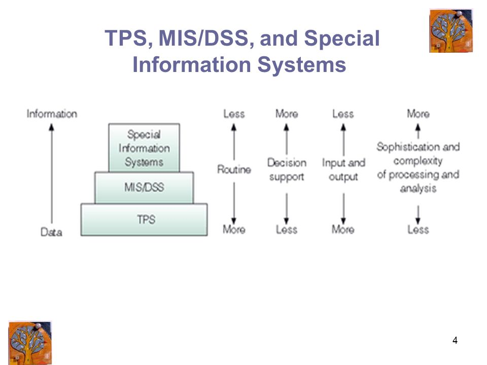 4 TPS, MIS/DSS, and Special Information Systems