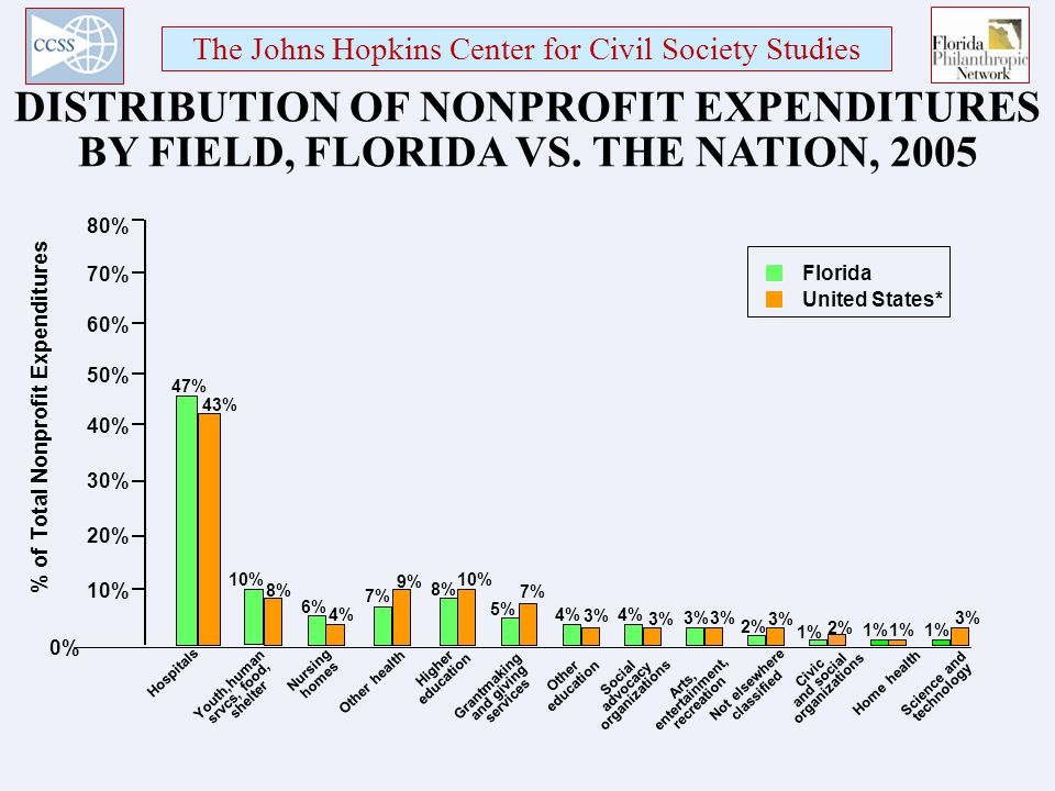 The Johns Hopkins Center for Civil Society Studies DISTRIBUTION OF NONPROFIT EXPENDITURES BY FIELD, FLORIDA VS.