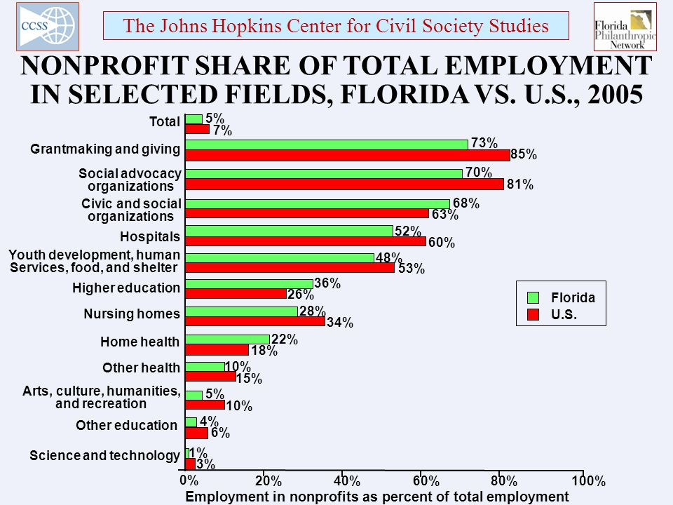 The Johns Hopkins Center for Civil Society Studies NONPROFIT SHARE OF TOTAL EMPLOYMENT IN SELECTED FIELDS, FLORIDA VS.