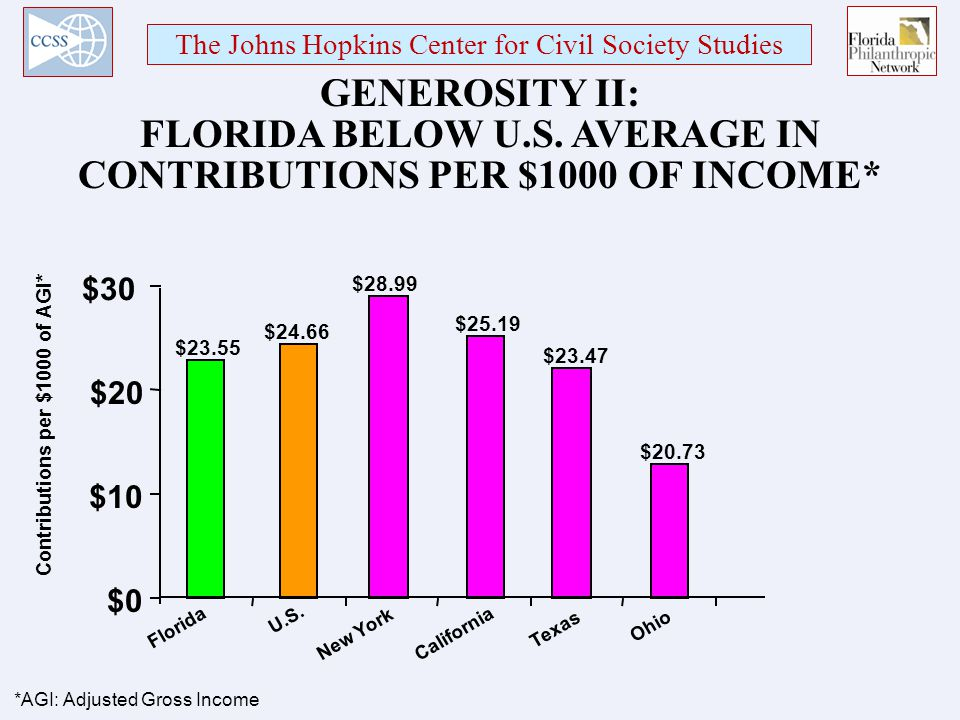 The Johns Hopkins Center for Civil Society Studies GENEROSITY II: FLORIDA BELOW U.S.