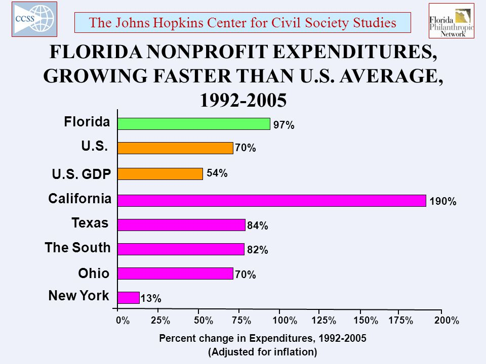 The Johns Hopkins Center for Civil Society Studies FLORIDA NONPROFIT EXPENDITURES, GROWING FASTER THAN U.S.