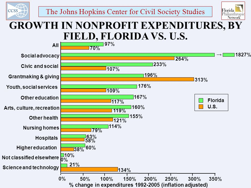 The Johns Hopkins Center for Civil Society Studies GROWTH IN NONPROFIT EXPENDITURES, BY FIELD, FLORIDA VS.
