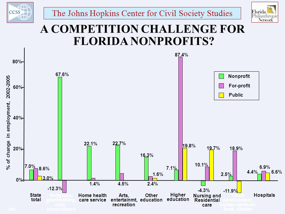 The Johns Hopkins Center for Civil Society Studies A COMPETITION CHALLENGE FOR FLORIDA NONPROFITS.