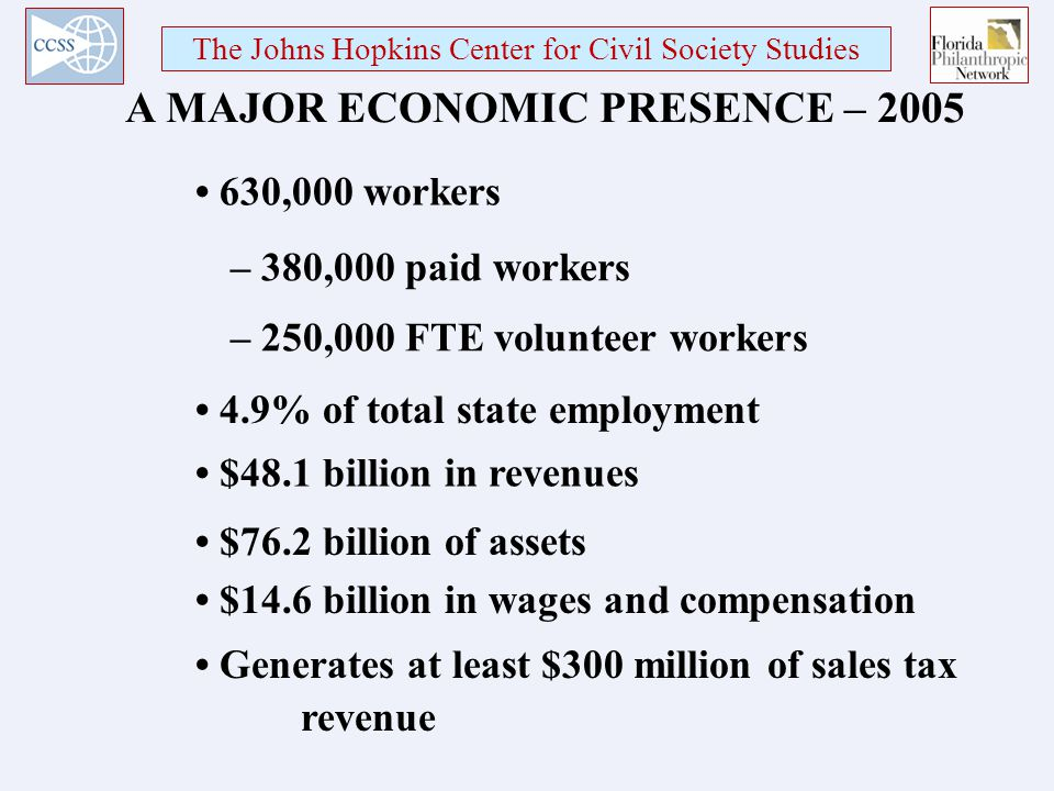 The Johns Hopkins Center for Civil Society Studies A MAJOR ECONOMIC PRESENCE – ,000 workers – 380,000 paid workers – 250,000 FTE volunteer workers 4.9% of total state employment $48.1 billion in revenues $76.2 billion of assets $14.6 billion in wages and compensation Generates at least $300 million of sales tax revenue
