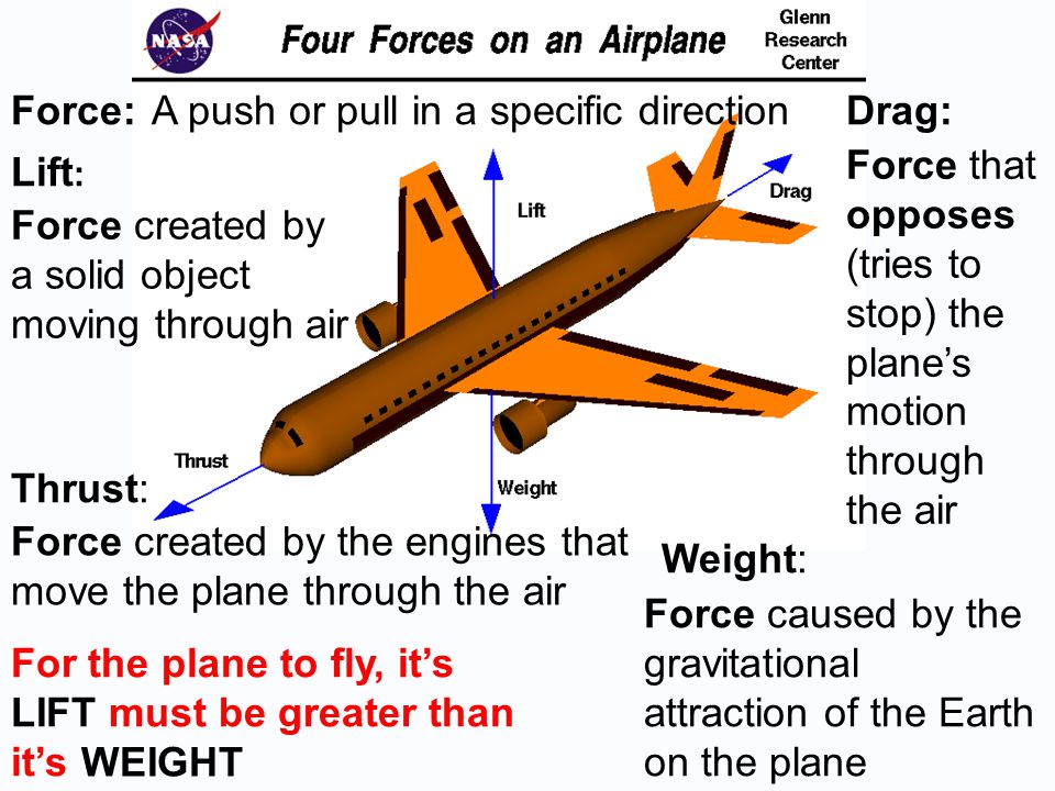 Lift : Force:A push or pull in a specific direction Weight: Force caused by the gravitational attraction of the Earth on the plane Force created by the engines that move the plane through the air Drag: Force that opposes (tries to stop) the plane's motion through the air Thrust: Force created by a solid object moving through air WEIGHT For the plane to fly, it's LIFT must be greater than it's
