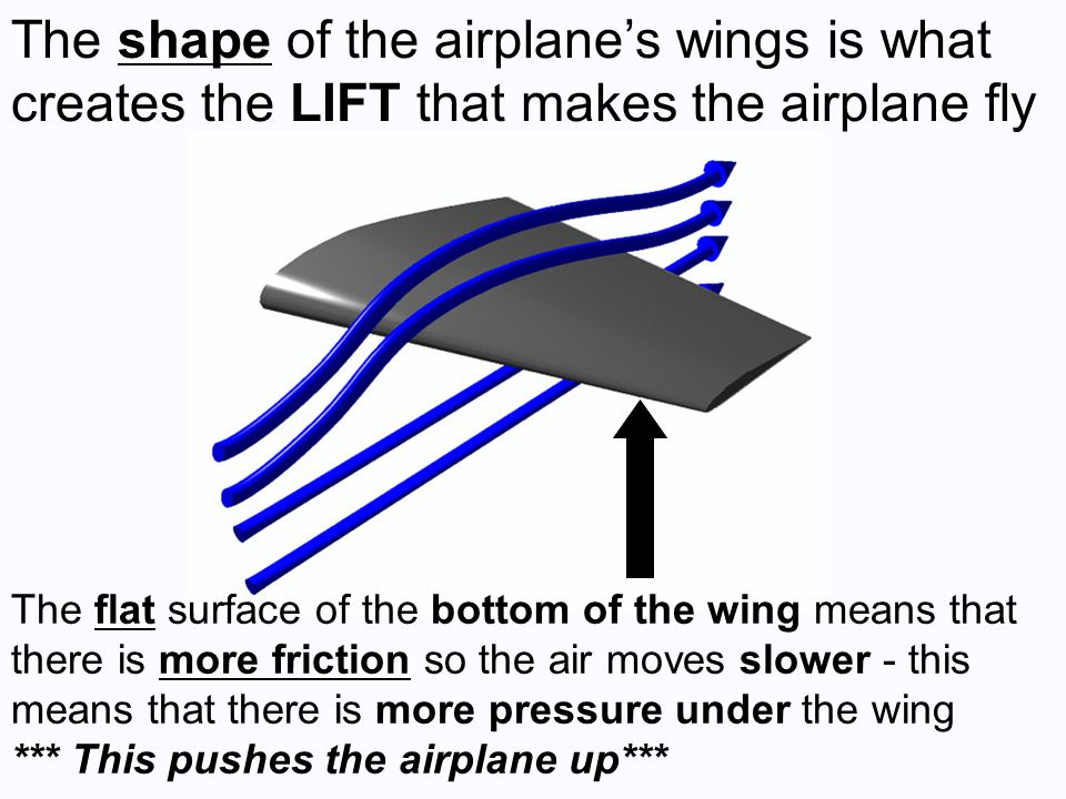 The shape of the airplane's wings is what creates the LIFT that makes the airplane fly The flat surface of the bottom of the wing means that there is more friction so the air moves slower - this means that there is more pressure under the wing *** This pushes the airplane up***