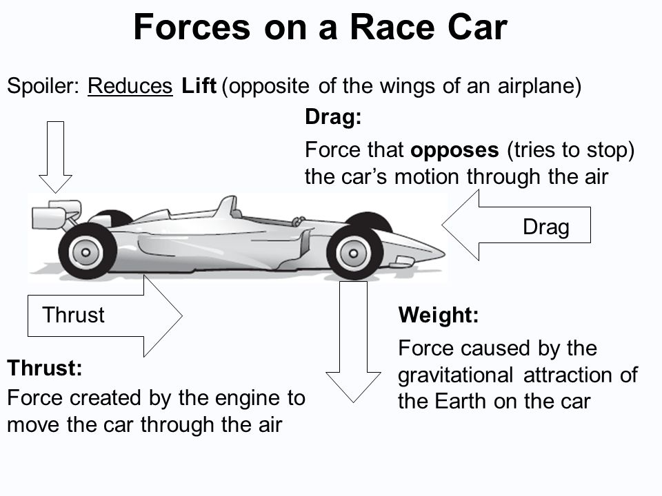 Weight: Force caused by the gravitational attraction of the Earth on the car Force created by the engine to move the car through the air Drag: Force that opposes (tries to stop) the car's motion through the air Thrust: Drag Thrust Spoiler: Reduces Lift (opposite of the wings of an airplane) Forces on a Race Car