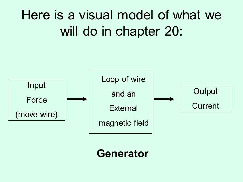 Here is a visual model of what we will do in chapter 20: Loop of wire and an External magnetic field Input Force (move wire) Output Current Generator