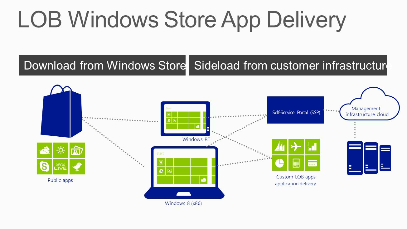 Examples Used by Built by Distribution Windows RT Windows 8