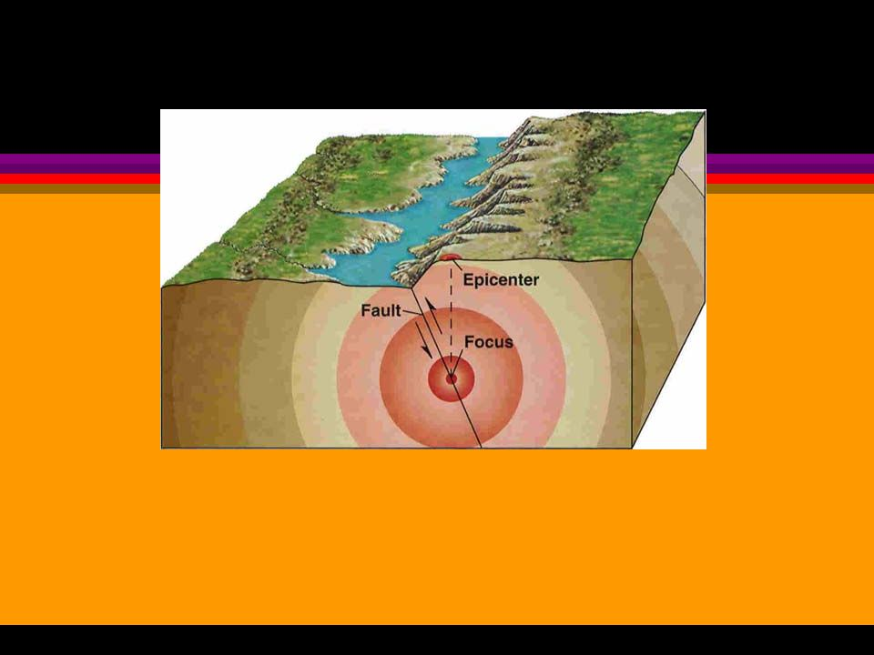 focus oThe actual place underground where the rocks break producing vibrations is called the focus epicenter oThe place on the surface directly above the focus is called the epicenter Earthquakes