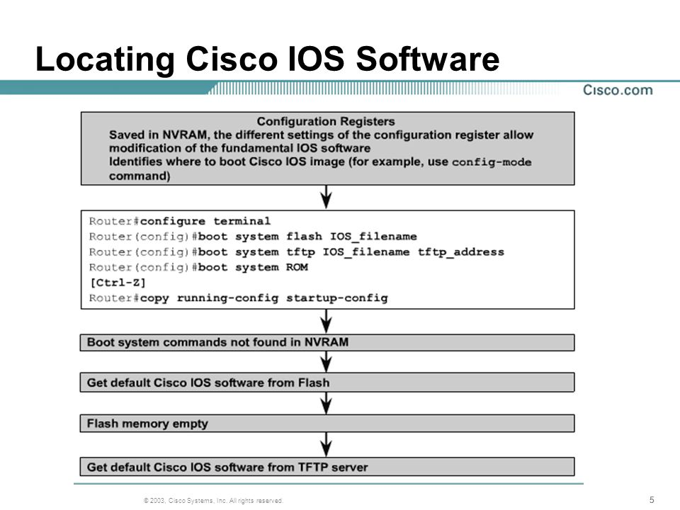 1 © 2003, Cisco Systems, Inc  All rights reserved  CCNA 2