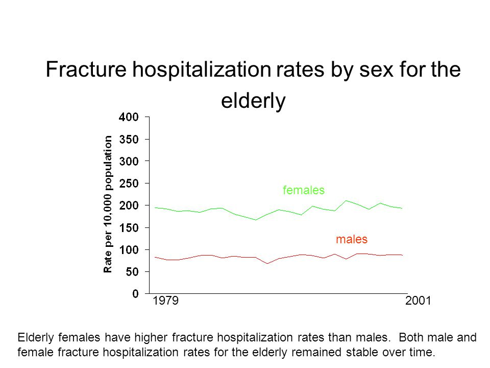 Fracture hospitalization rates by sex for the elderly females males Elderly females have higher fracture hospitalization rates than males.