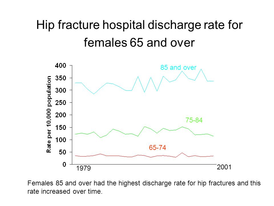 Hip fracture hospital discharge rate for females 65 and over 85 and over Females 85 and over had the highest discharge rate for hip fractures and this rate increased over time.