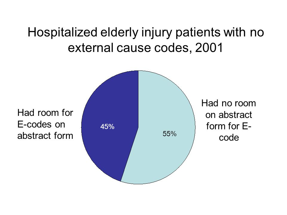 Hospitalized elderly injury patients with no external cause codes, 2001 Had no room on abstract form for E- code Had room for E-codes on abstract form 55% 45%