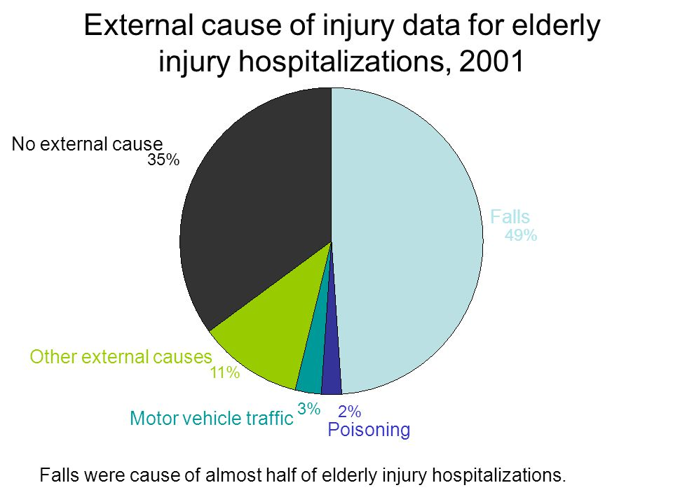 External cause of injury data for elderly injury hospitalizations, 2001 Falls Poisoning Motor vehicle traffic No external cause Other external causes Falls were cause of almost half of elderly injury hospitalizations.