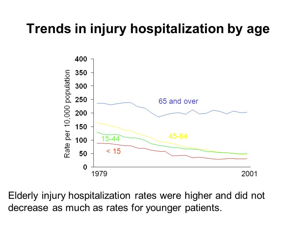 Trends in injury hospitalization by age 65 and over < Elderly injury hospitalization rates were higher and did not decrease as much as rates for younger patients.