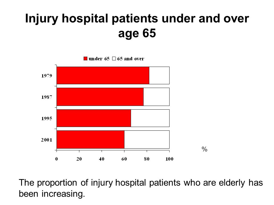 Injury hospital patients under and over age 65 The proportion of injury hospital patients who are elderly has been increasing.
