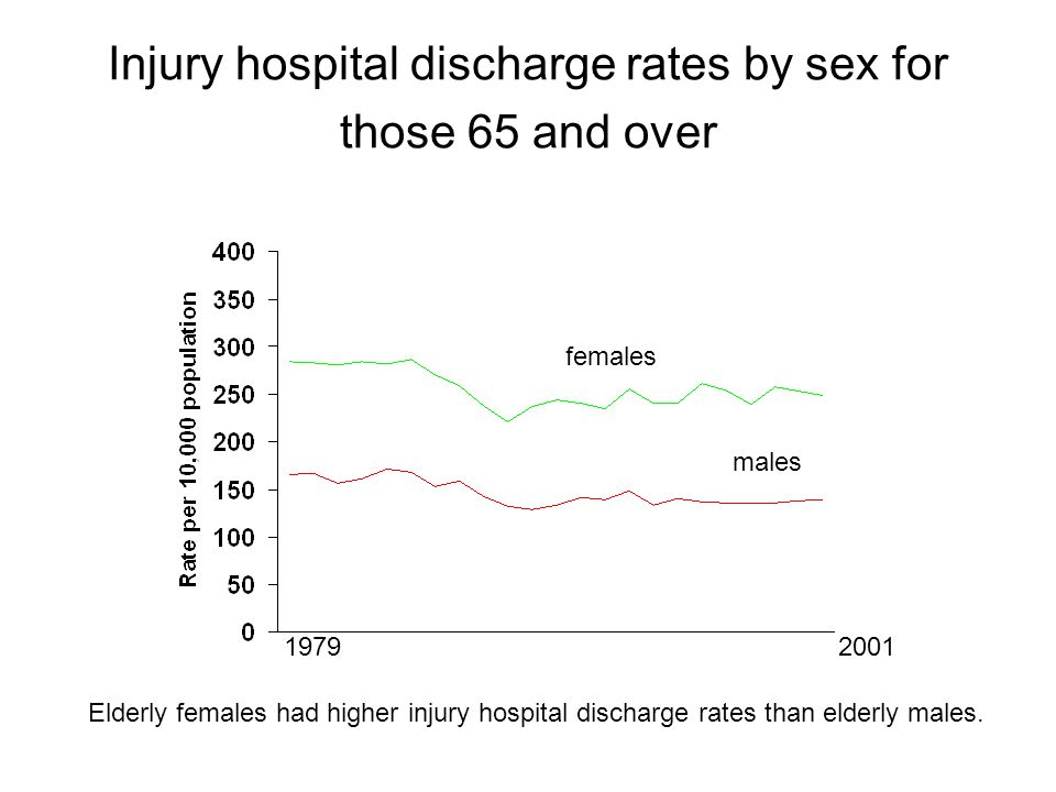 Injury hospital discharge rates by sex for those 65 and over females males Elderly females had higher injury hospital discharge rates than elderly males.