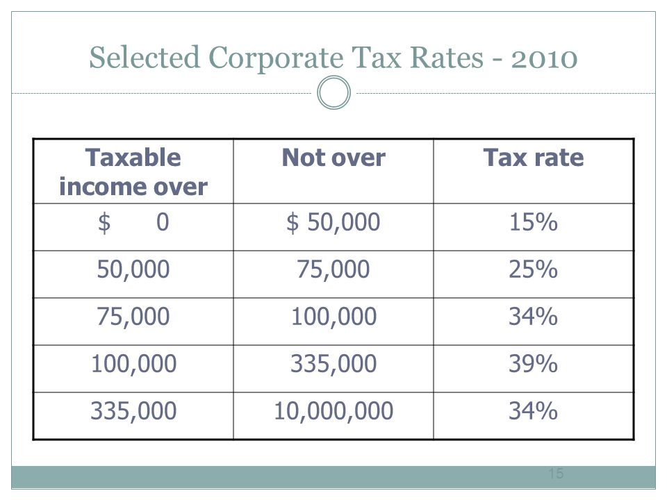 Selected Corporate Tax Rates Taxable income over Not overTax rate $ 0$ 50,00015% 50,00075,00025% 75,000100,00034% 100,000335,00039% 335,00010,000,00034% 15